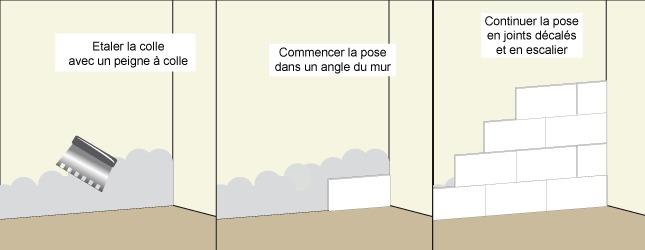 Comment Poser Du Carrelage Metro Ooreka